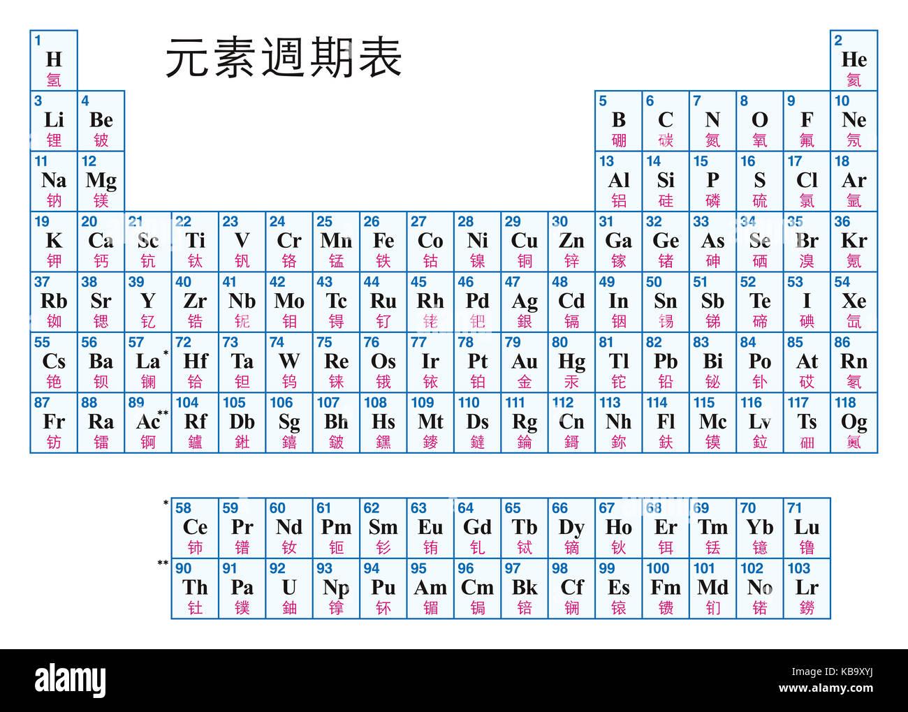 Tabla peridica de los elementos el chino disposicin tabular de tabla peridica de los elementos el chino disposicin tabular de los elementos qumicos con sus nmeros atmicos smbolos y nombres urtaz Image collections