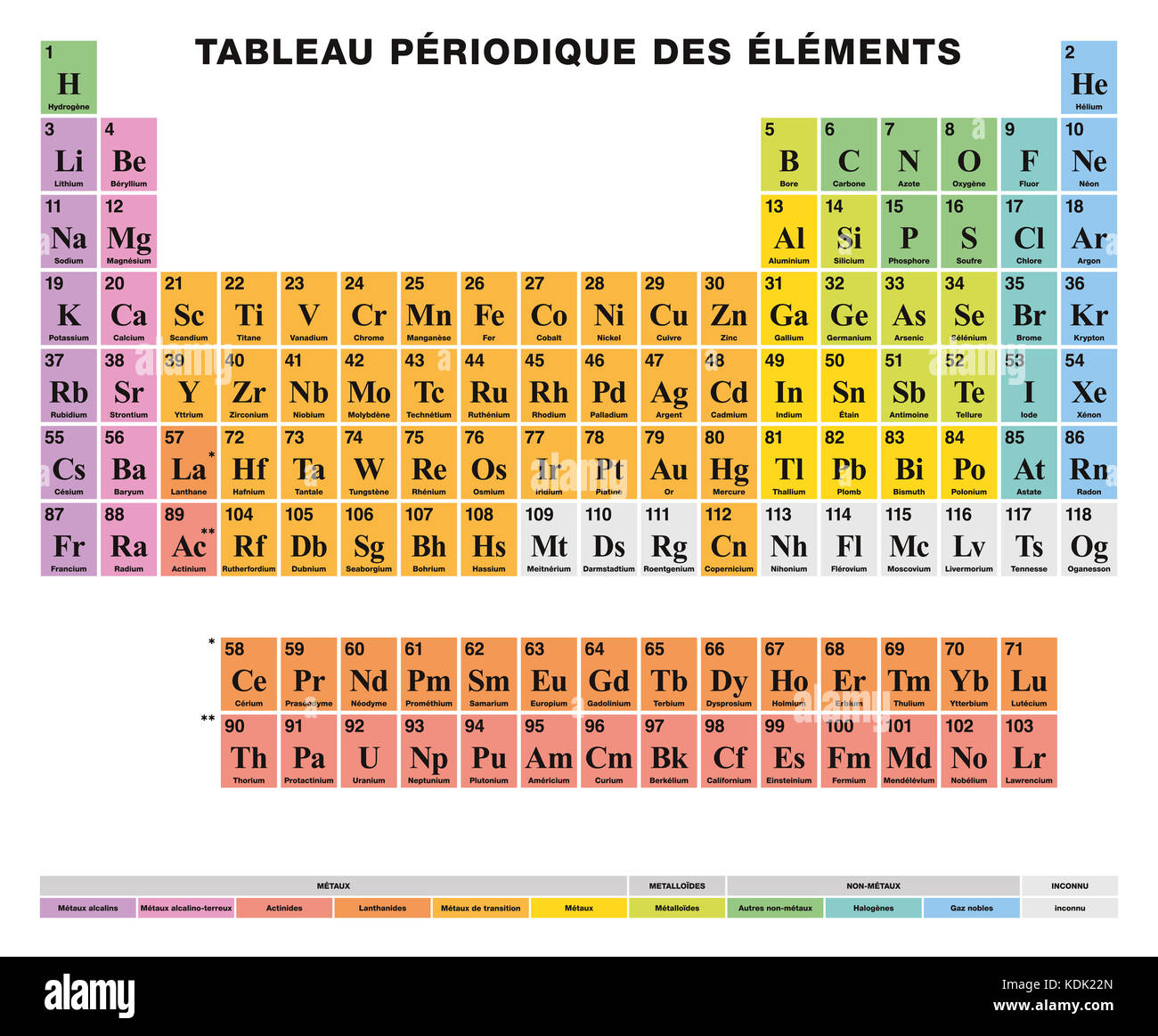 Iupac imgenes de stock iupac fotos de stock alamy tabla peridica de los elementos rtulos en francs disposicin tabular de los 118 elementos urtaz Images