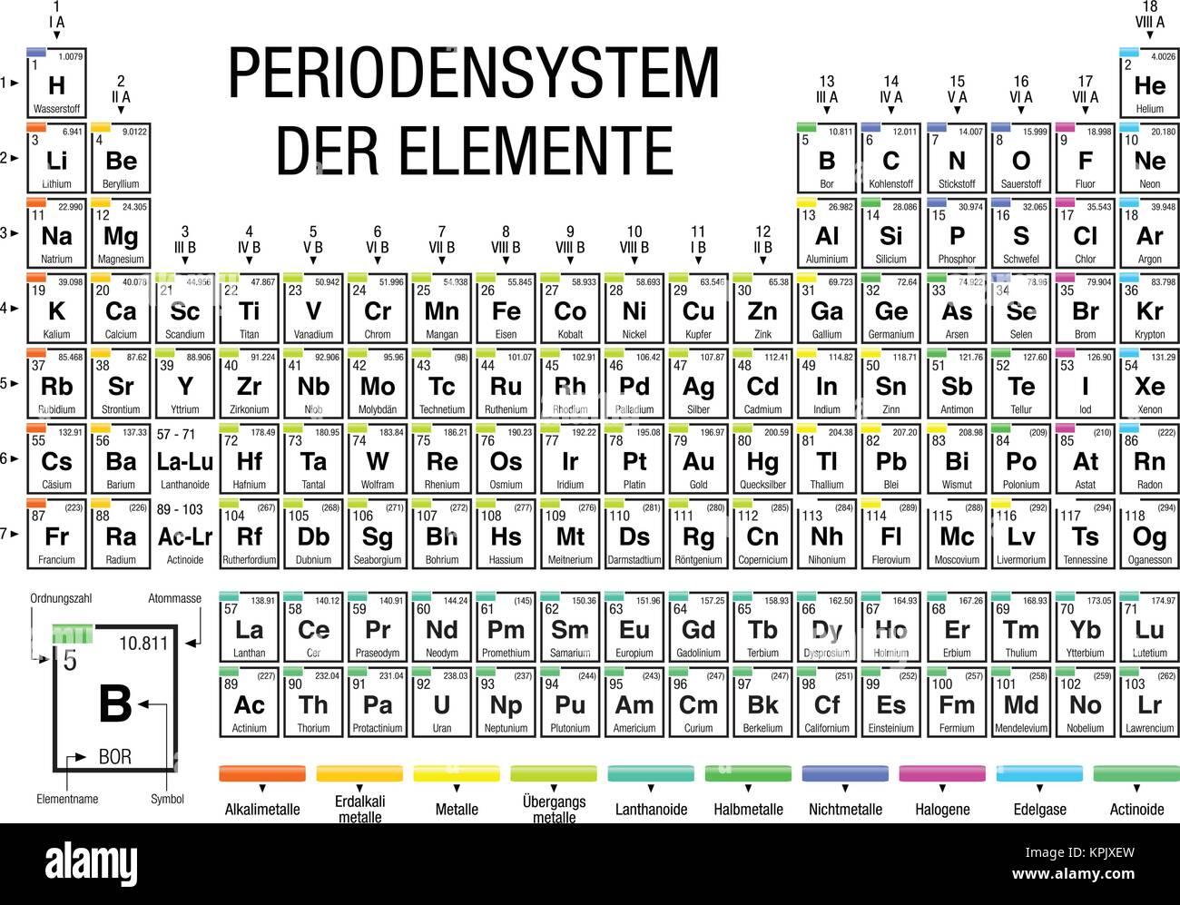 ELEMENTE DER PERIODENSYSTEM  Tabla Periódica De Elementos En Idioma Alemán   En Blanco Y Negro Con Los 4 Nuevos Elementos Incluidos En Noviembre 28,  2016 Por