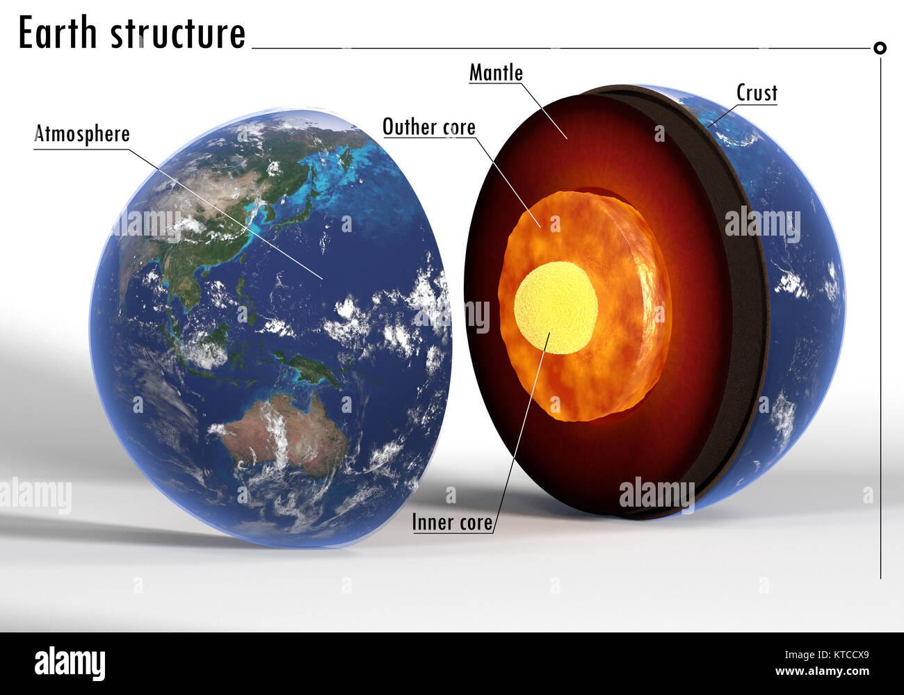 Rendering 3d De La Estructura Interna De La Tierra