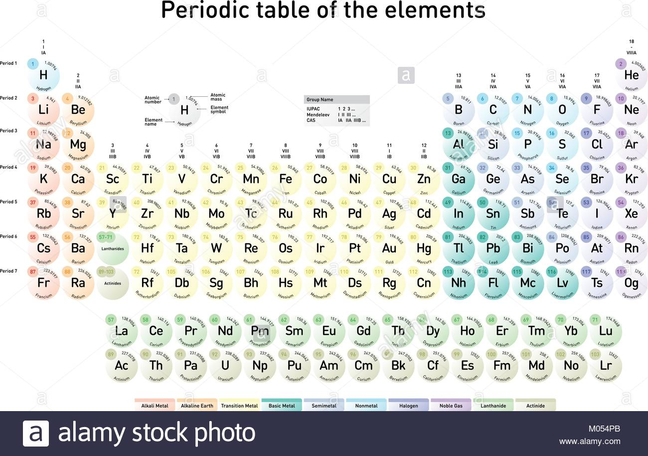 Tabla peridica moderna de los elementos con nmero atmico el tabla peridica moderna de los elementos con nmero atmico el nombre del elemento el elemento del smbolo y masas atmicas en ingls urtaz Image collections