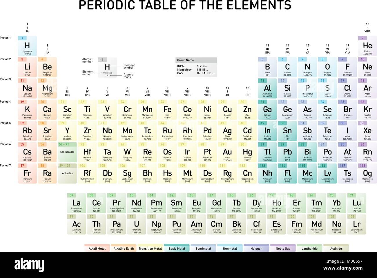 Simple tabla peridica de los elementos con nmero atmico el simple tabla peridica de los elementos con nmero atmico el nombre del elemento el elemento del smbolo y masas atmicas en ingls urtaz Images