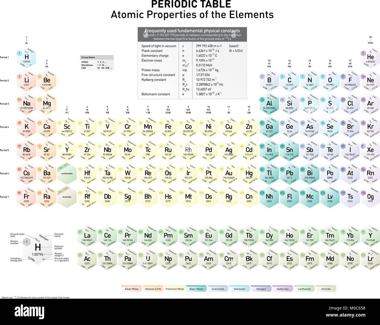 Tabla peridica de los elementos con la tierra tierra de nivel tabla peridica de los elementos con la tierra tierra de nivel estatal estado de configuracin nmero atmico el nombre del elemento el elemento del urtaz Images