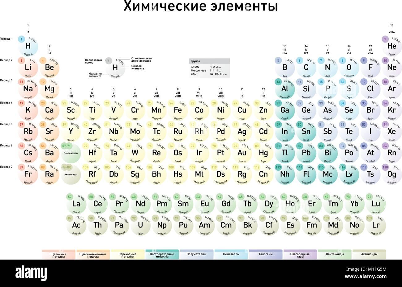La versin rusa de la moderna tabla peridica de los elementos con la versin rusa de la moderna tabla peridica de los elementos con nmero atmico el nombre del elemento el elemento del smbolo y la masa atmica urtaz Choice Image
