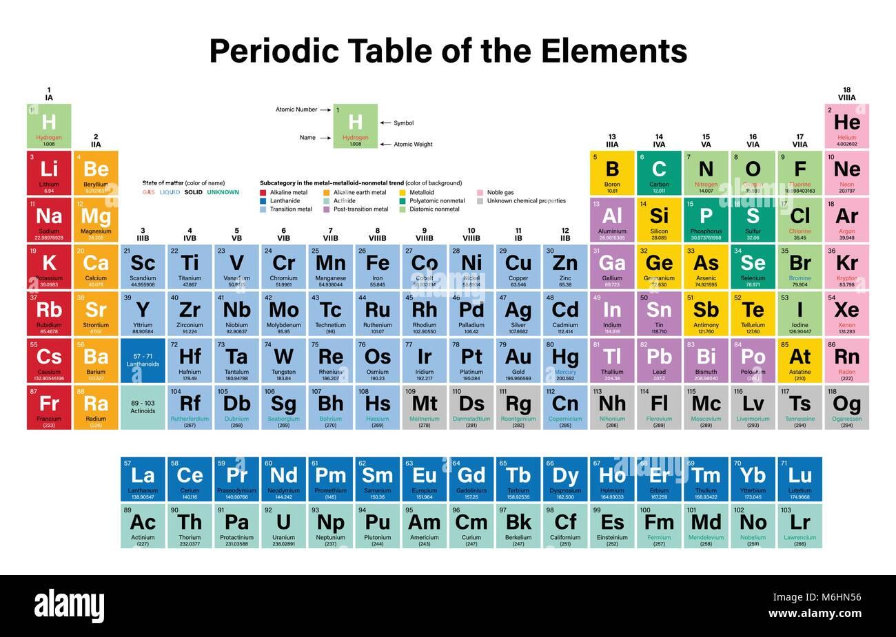 Tabla peridica de los elementos coloridos ilustracin vectorial tabla peridica de los elementos coloridos ilustracin vectorial muestra el nmero atmico smbolo nombre y peso atmico urtaz Choice Image