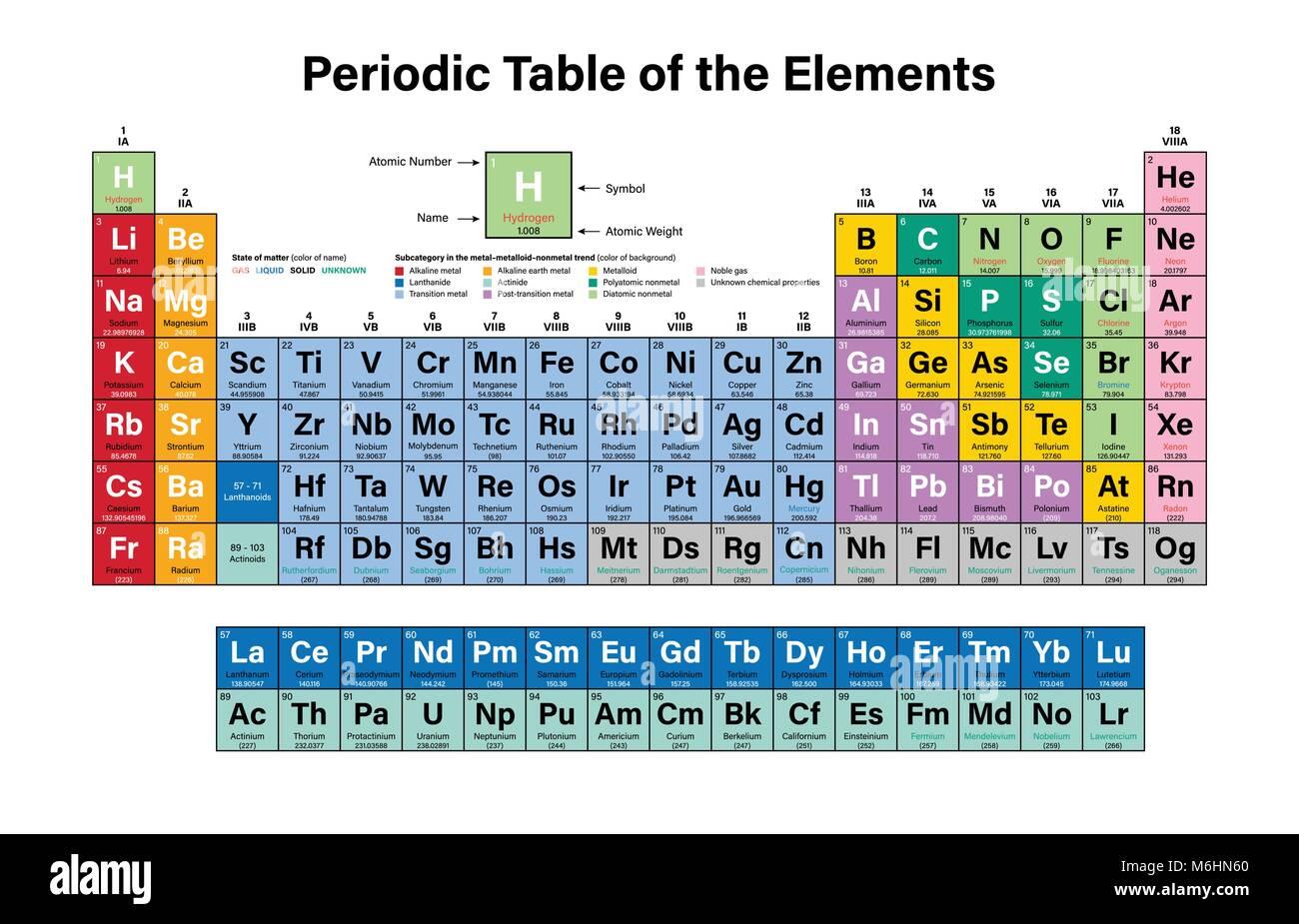Tabla peridica de los elementos coloridos ilustracin vectorial tabla peridica de los elementos coloridos ilustracin vectorial muestra el nmero atmico smbolo nombre y peso atmico urtaz Images
