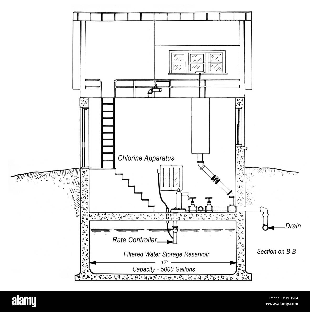 Plan Para Una Pequeña Planta De Filtración De Agua