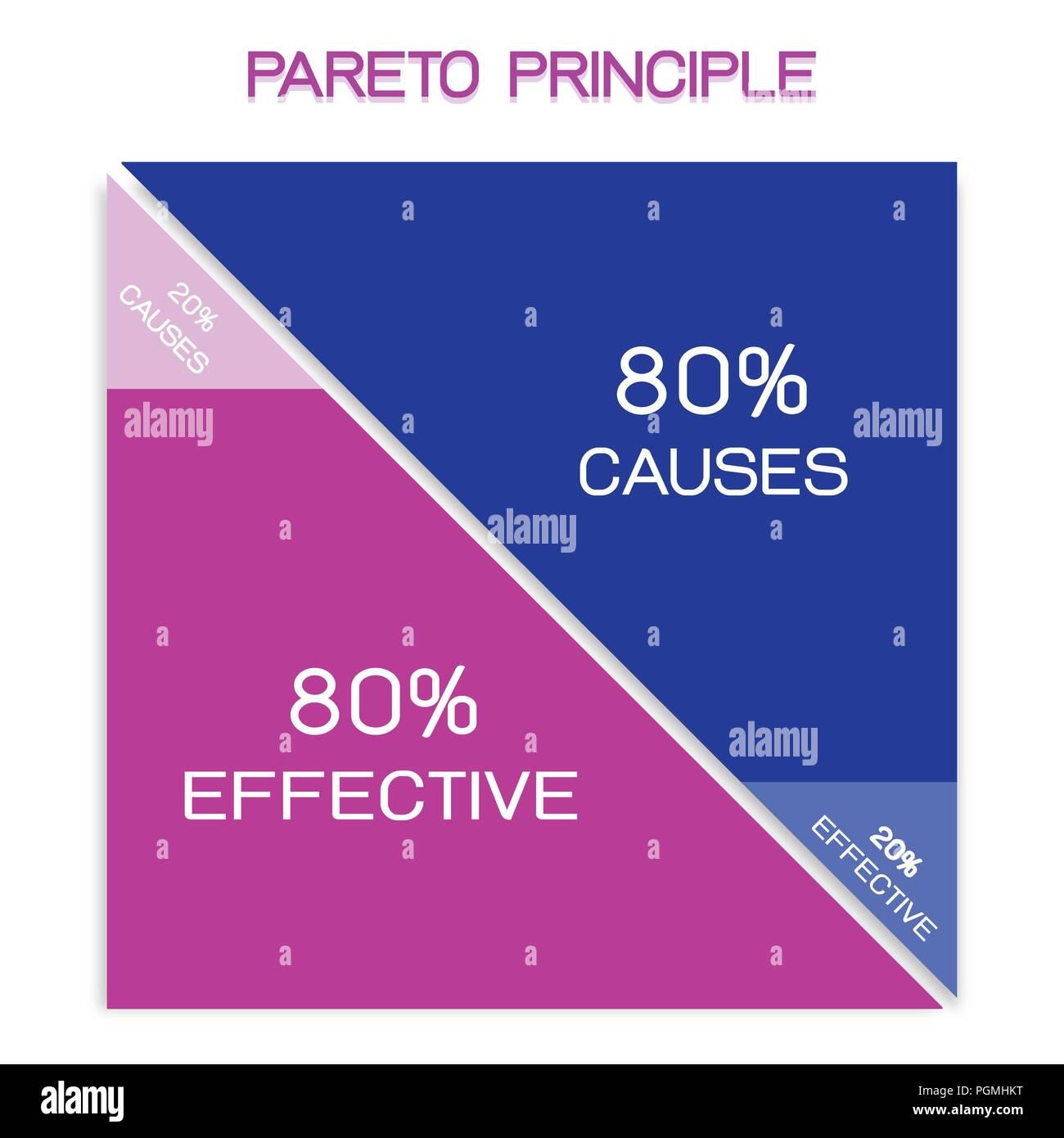 Conceptos de negocio, principio de Pareto, la Ley de los pocos vitales o la