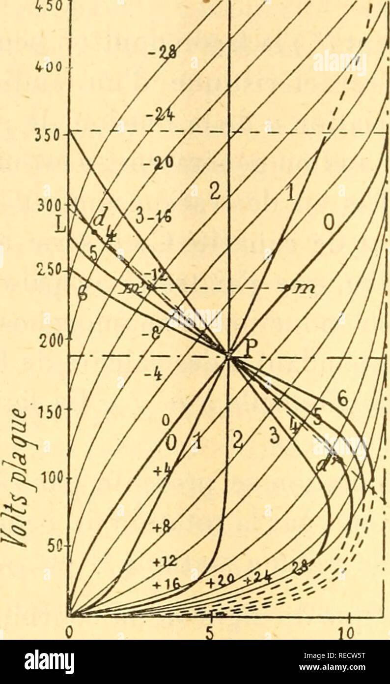 """. Comptes rendus hebdomadaires des séances de l'Académie des sciences. Ciencia -- Las sociedades, etc; ciencia; ciencia. 944 ACADEMIE DES SCIENCES. Soy âL qui un pour valeur évidente p'= â p , en appelant angulaire p le coeficiente de la tangente à la courbe statique, la condición d'amorçedad est ^50. Courant depkçjue: ^/^ l'ii;. I.- ejemplo de caracléristiques dynamiques de l'audion s<i""""éralciir Díaz©détuites pai'- pliose aiiaiiMi de 1j caraclérisiiqua slalique passant par le point de régime moyen P et rapportés au courant de placa I (en abscisses) et â â ^ la différégence de potentie Foto de stock"""