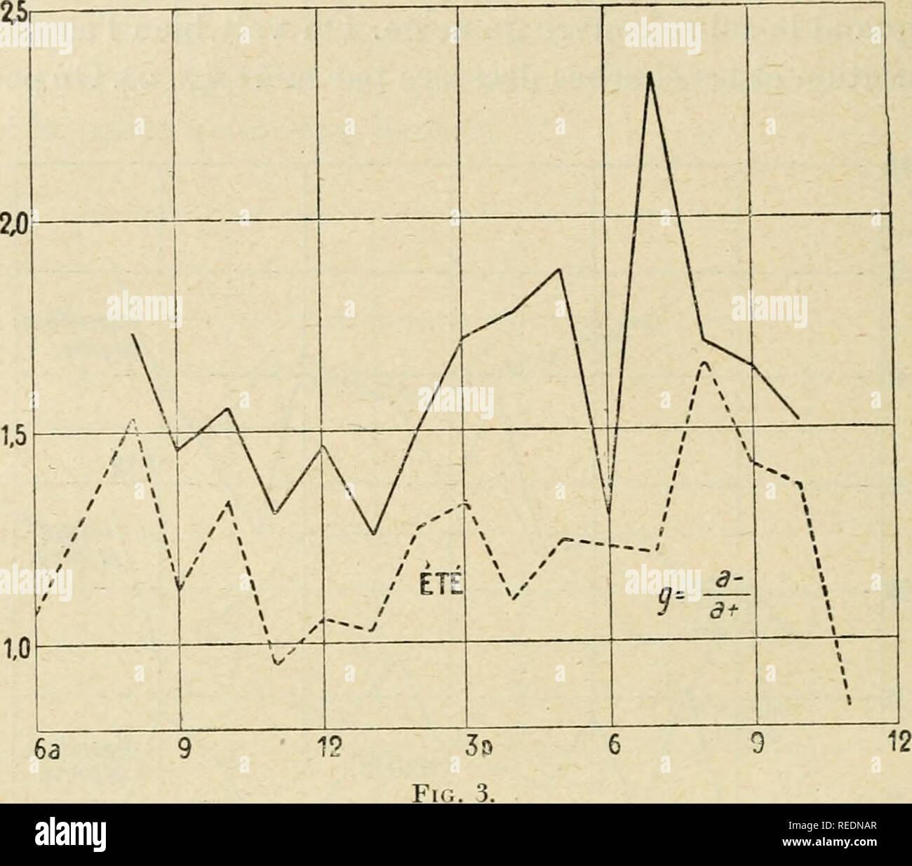 . Compte rendu. La ciencia; la ciencia -- Congresos. S02 MKTEOUOLOGIE ET Physique du Globe semble pas être ni modifié par la saison ni par la localité, seulement les valeurs absolues sont plus grandes en hiver qu'en été (çoirjig. 3).. Je fais suivre les chiffres obtenus d'une parte par M. Le Cadet (*) sur le Mont-Blanc, d'autre part par moi sur le Rothhorn. El Mont-Blanc Rotthorn :ii . a i,3i 8 45 8,4i 9 1,68 9 7 i5,i8 lO 6,83 2,81 II 4:77 _ I P 9.9^ 2,02 I 45 i6,65 2 45 i4,ii 3 11,24 16,08 3,38 3 7 3 35 i5, i4 4 5 2,41 10,74 10,45 4,93 g p 8 1,02 (*) Le Cadet. Compt. desgarrar, págs. i35, 886, 190?. Por favor Imagen De Stock