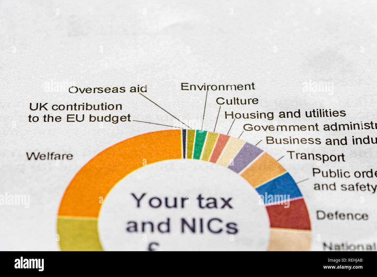 El HMRC impuesto anual Resumen 2017-18 Carta con los detalles de cómo el impuesto sobre la renta contribuye al gasto público Imagen De Stock