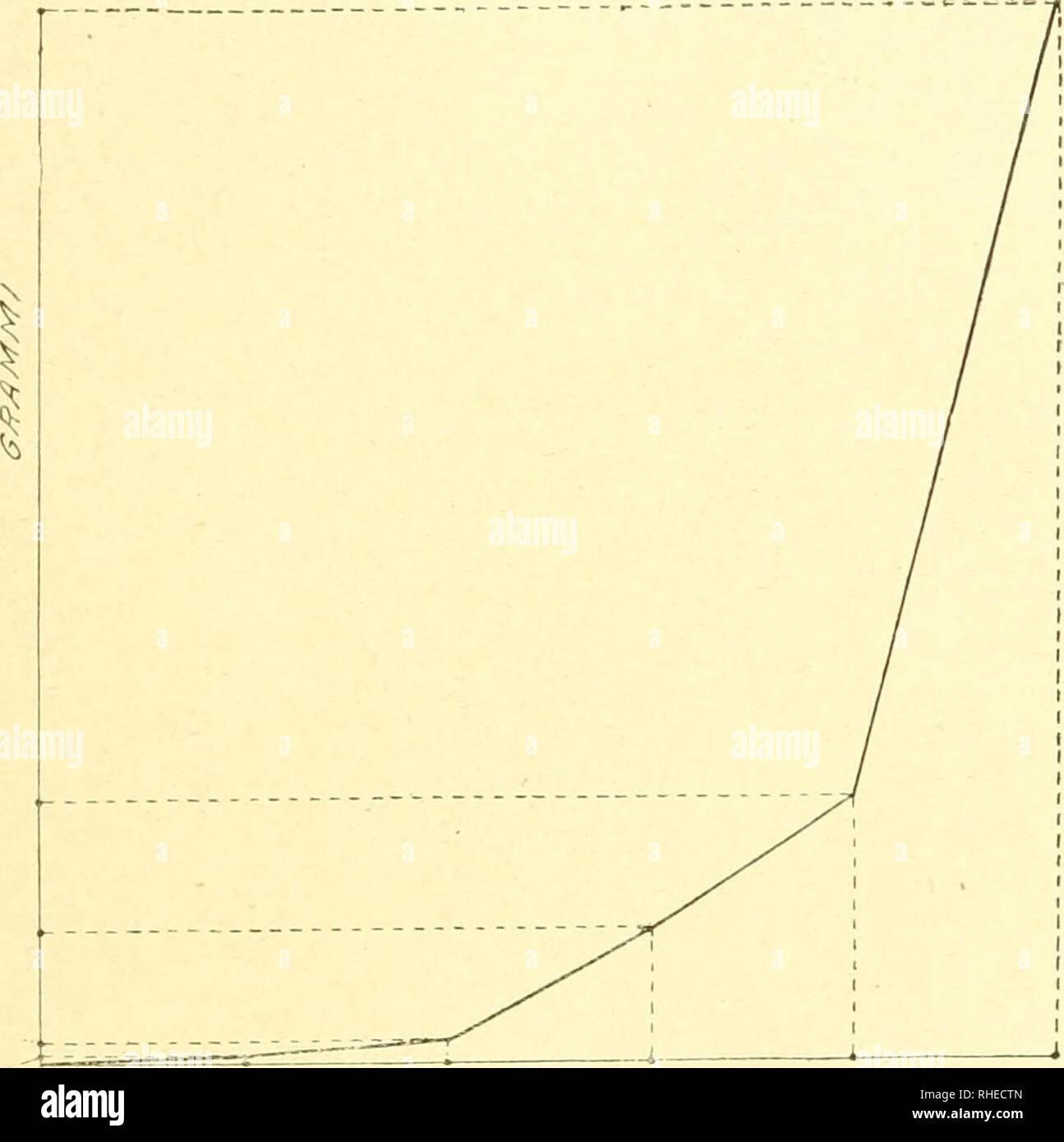 """. Bollettino del Laboratorio di Zoologia generale e agraria della R. Scuola superiore d'agricoltura de Portici. Zoología; zoología, entomología económica;. 61 - Curva simili sono estado tracciate per lo sviluppo di pesci e mam- miferi, interpreta questa curva vienen traduzione dell' intossica- riori â egli aggiunge Io non conosco documenti; ma sono 0,0 5 0,007. 0.00056 ETA c2Â"""" S/0.9Af/ Fig. I. Curva di sviluppo del Baco (secondo i dati del Ciccone). (.Sulle ascisse la durata delle età en giorni, considerata uguale per tutte, sulle ordenadas iniziale il peso delle età iu granimi). convinto che 1' ac Foto de stock"""
