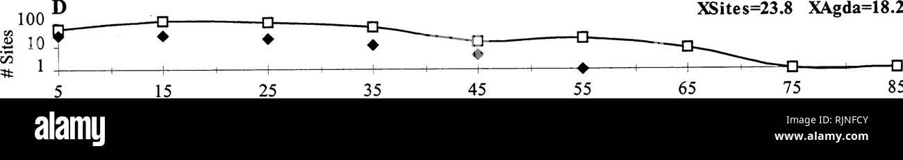 """. Deseados y malezas para manejo en carretera : una montaña rocosa del norte catálogo . Plantas de carretera; malezas; Plantas. x=39,4 XAgda XSites=42,3 23 28 33 38 43 48 53 58 63 68 73 78 83 88 La precipitación anual media (cm) ^fc 1 I , L_ """"5 S"""" XAgda XSites=8,4=6,5 11 13 15 17 19 21 23 25 27 La capacidad de retención de agua (%) (%) 45 Arcilla XSites=23.8 XAgda=18.2. 45 Arena(%)=45,6 XAgda XSites=54.1. Por favor tenga en cuenta que estas imágenes son extraídas de la página escaneada imágenes que podrían haber sido mejoradas digitalmente para mejorar la legibilidad, la coloración y el aspecto de estas ilustraciones pueden no parecerse perfectamente a la ORI Foto de stock"""