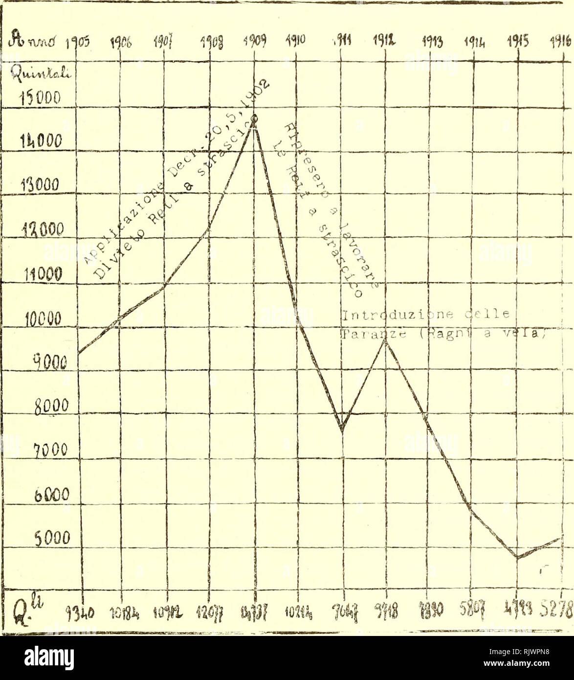 """. Gioenia Atti della Accademia di Scienze naturali en Catania. Historia natural. 7 di fatto che en detto- anno, mentre il prodotto di '2:i CI. scese un p. 3650, en confronto di O. 4179 avuti nel 1905, quello di la CI. sali a Q. 725, en confronto Q. 638 del 1905, e quello di 3a salì anche una O. 5S09, en confronto di O. 4523 dell'anno 1905. Grafico N. 3. """"Rappresentazione grafica del prodotto totale della pesca a Catania, nel dodicennio 1905-1916, secondo i dati rilevati dai Registri della Direzione del Dazio di consumo. I numeri al piede del grafico indicano il prodotto annuale, quelli di lato g Foto de stock"""