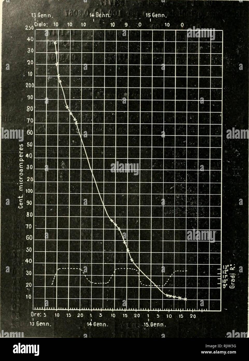 """. Atti. Las plantas; Plantas -- Italia; Cryptogamia; de la micología. Fi;"""". Él. 91 cm^ di liquido della polvere di foglia uoii elettrizzata hanno completamente ridotto cm^ 10 del reattivo Baedeker-Allihn. 78 cm^ di liquido della polvere di foglia elettrizzata hanno com- pletamente ridotto cm^ 10 del reattivo. 250 X 91 = 0,2609 0,095 nei 250 cm^ di liquido esaminato erano quindi contenuti gr. Di 0,2609. Por favor tenga en cuenta que estas imágenes son extraídas de la página escaneada imágenes que podrían haber sido mejoradas digitalmente para mejorar la legibilidad, la coloración y el aspecto de estas ilustraciones pueden no parecerse perfectamente a la o Imagen De Stock"""