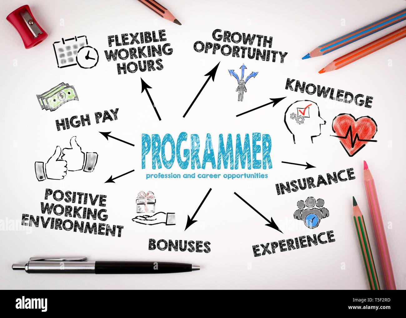 La profesión de programador y oportunidades de carrera Foto de stock