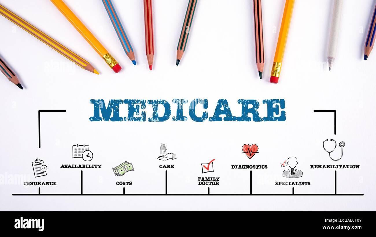 L'assurance-maladie. L'assurance, les coûts, médecin de famille et spécialistes concept. Carte avec des mots-clés et des icônes. Fournitures de bureau sur un tableau blanc. Bannière web horizontale Banque D'Images