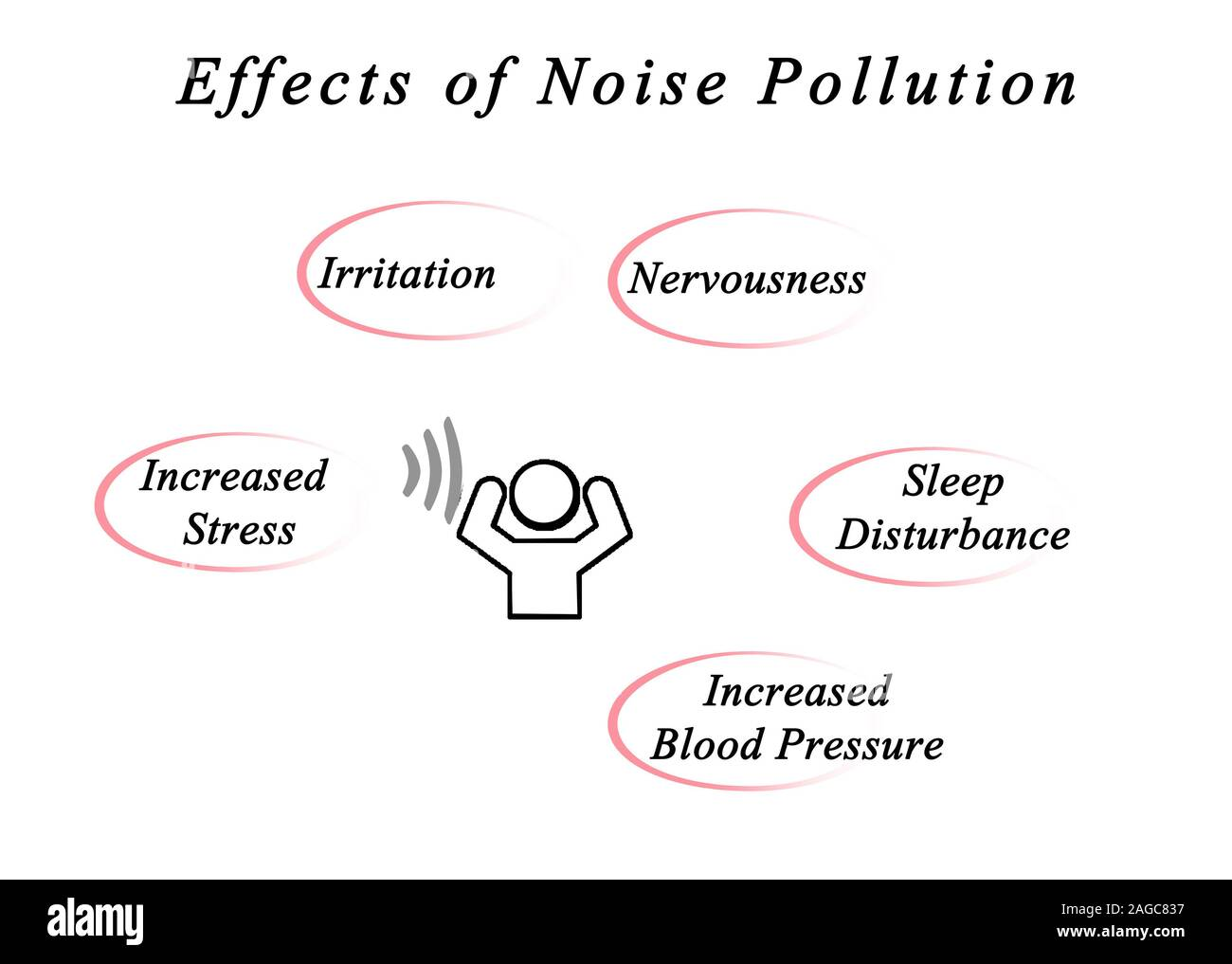Effets de la pollution sonore Banque D'Images