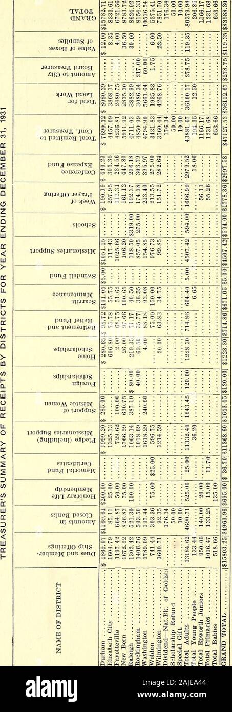 Rapport annuel de la Société Missionnaire de la femme de la Conférence de Caroline du Nord de l'Église épiscopale méthodiste, au sud [Série] . 560,44 $ (201,6514268.76   $ 7830.85$ 82.35 JEUNES-QUARTIER WILMINGTON Pollocksville   ....)... .   ...  1  ? 1.10 . Les enfants des membres du district de Wilmington ou ai d >02 5 h 23 &gt;>u e a m o c l'uo 3?-5 &gt;&gt; uoj C &gt;&gt; X! M O I 2213 3,27 $ 3,44 3,07 9,49 1,10 13,59 1,00 14,63 8,06 25,40 13,16 3,27 6,10 I II $ $ 6,35 26,04 4,29 5,48    13,21 3,07 1 JE Jacksonville Ct.-Richlands ...Maysville Ct.-Maysville 25 31 146 391 37 . ... 1 1 9Q 212216163324.. Banque D'Images
