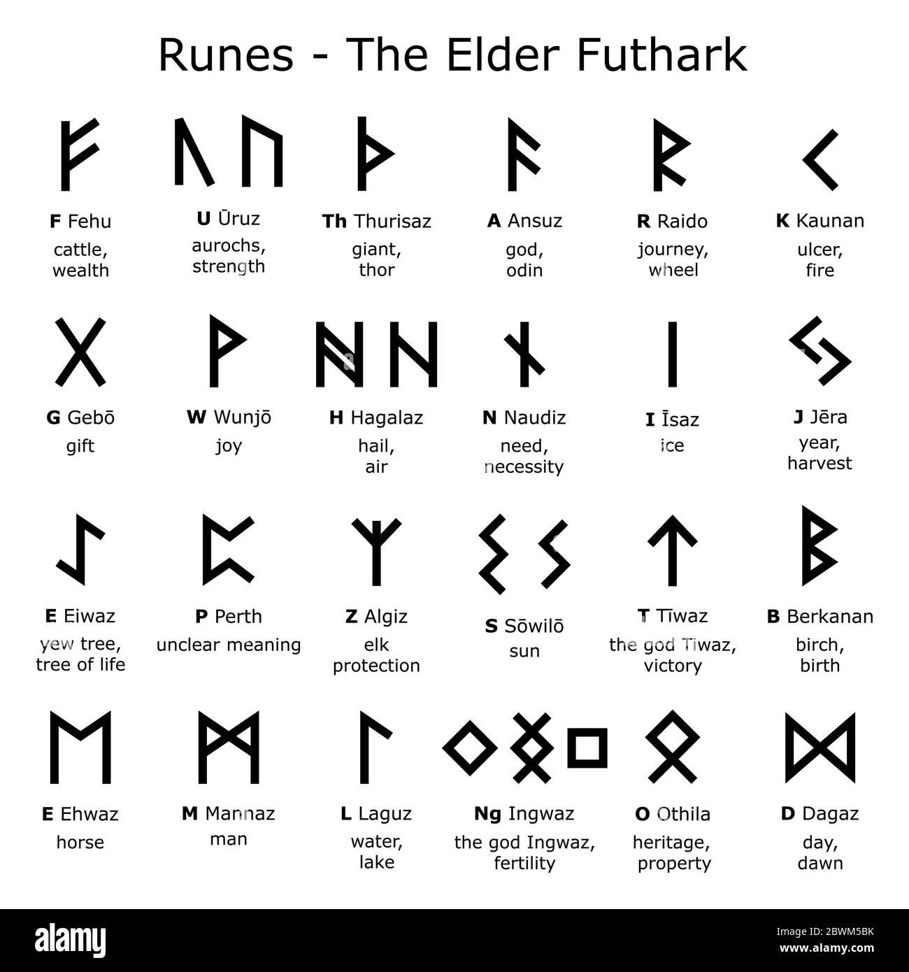 Alphabet Runes   le dessin vectoriel Elder Futhark ensemble avec ...