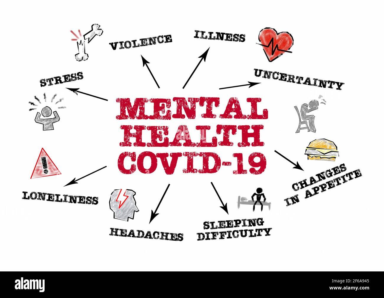 SANTÉ MENTALE COVID-19. Concept de stress, de violence, de maladie et de solitude. Graphique avec mots-clés et icônes sur fond blanc Banque D'Images