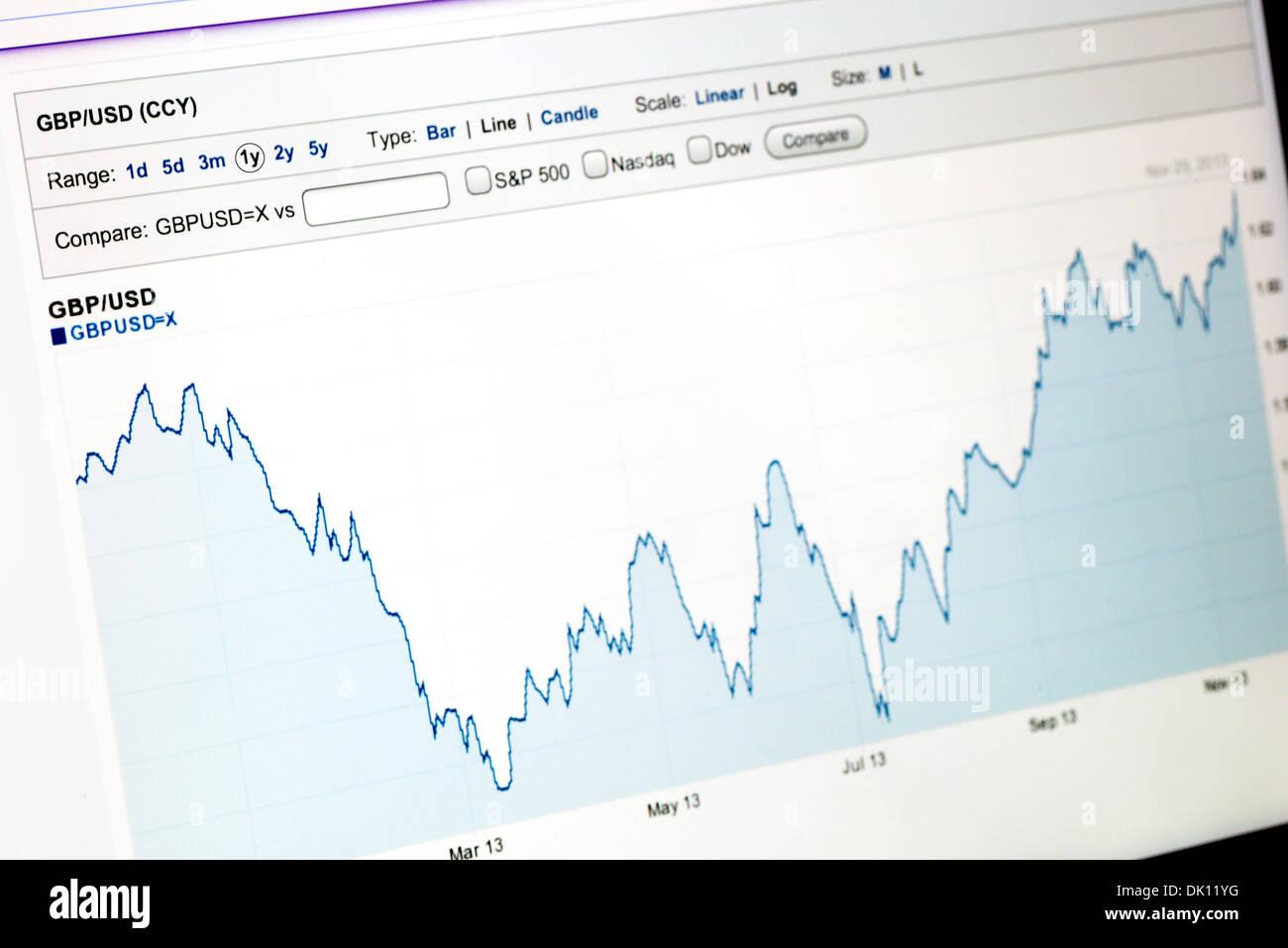 Graphique de la livre sterling contre dollar américain à partir du 1er décembre 2012 au 30 novembre 2013, Yahoo Finance website vue sur un iPad Photo Stock