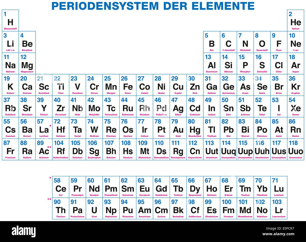 Tableau Periodique Des Elements Marquage En Allemand 118 Elements Chimiques Organise Sur La Base De Leurs Numeros Atomiques Photo Stock Alamy