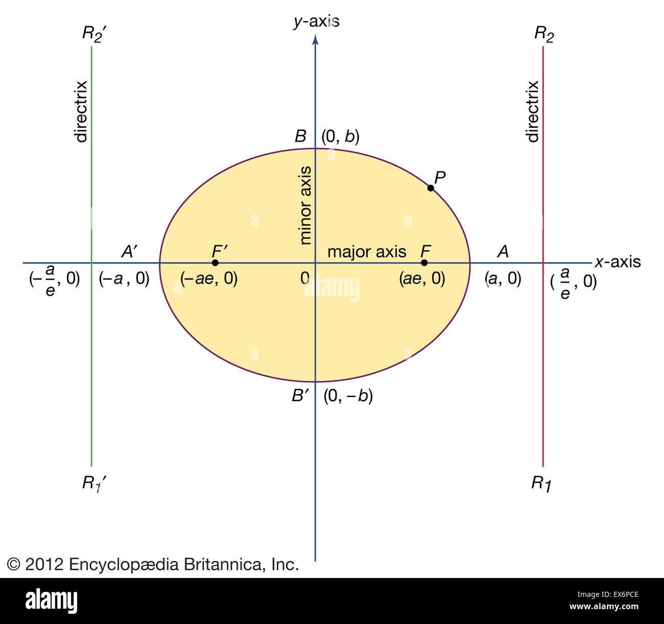 Formulaire standard de l'ellipse Photo Stock