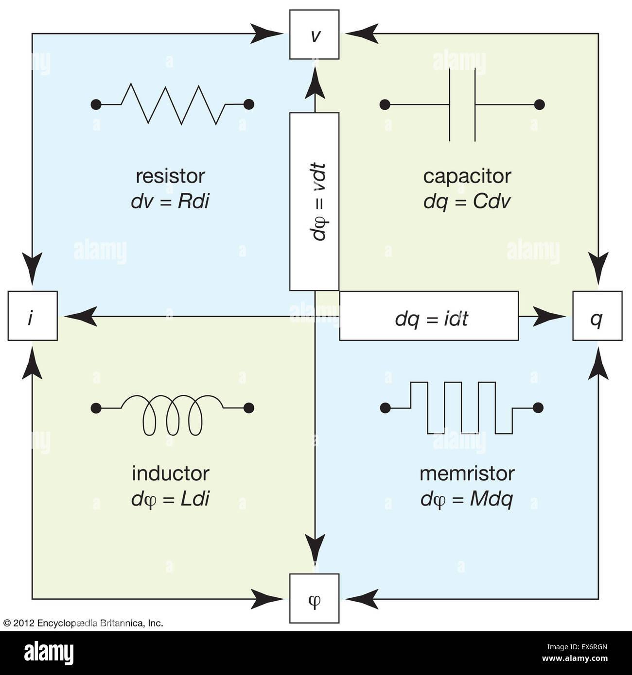 Composants électriques passifs fondamentaux Photo Stock