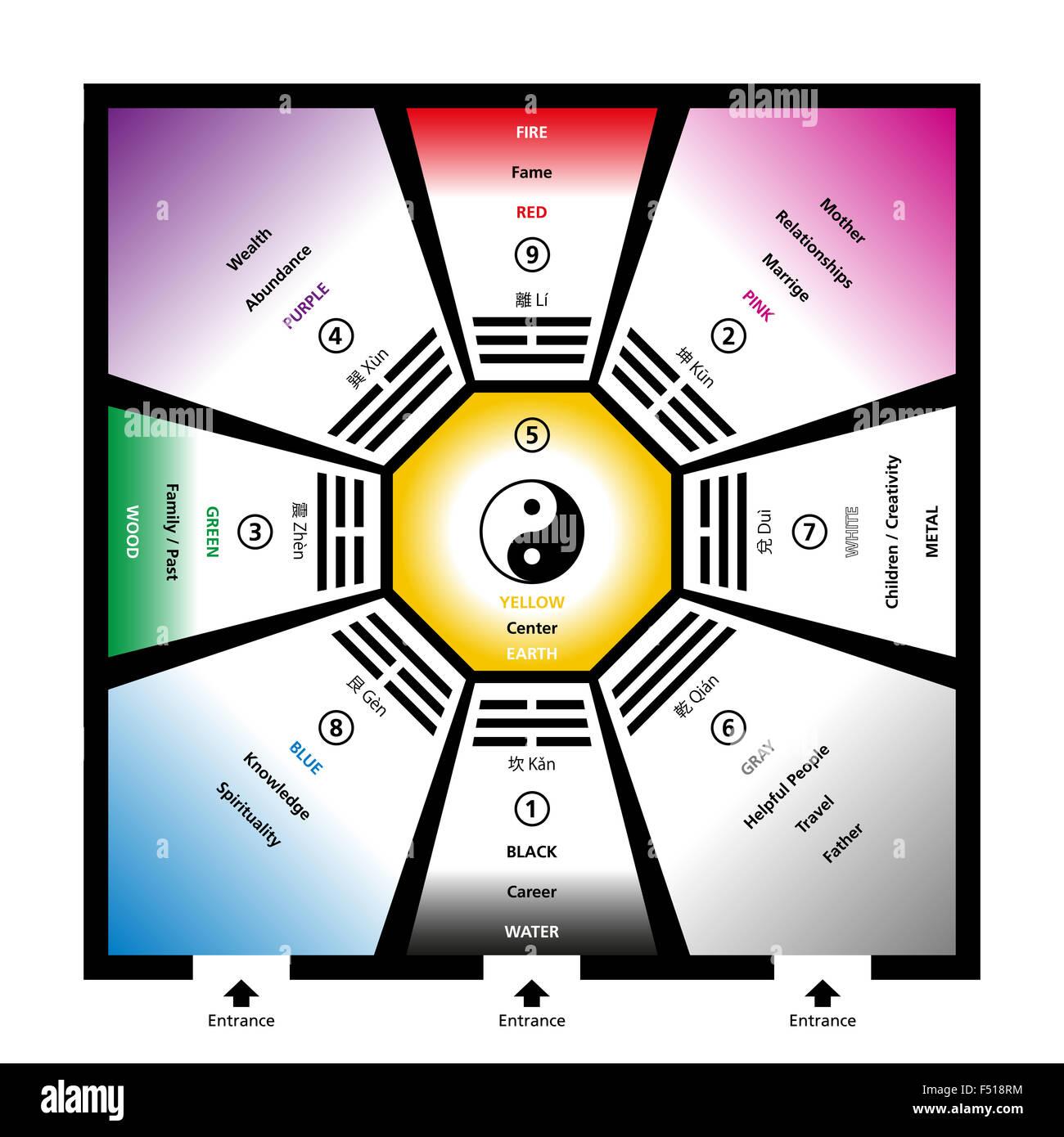 Bagua Feng shui trigrammes avec les cinq éléments et leurs couleurs ...
