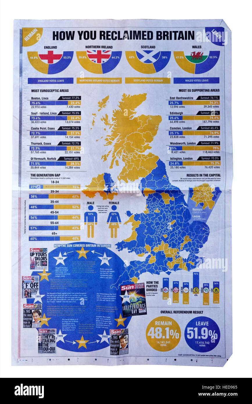 Journal Le Soleil graphique montrant comment la Grande-Bretagne a voté dans le Brexit référendum Photo Stock
