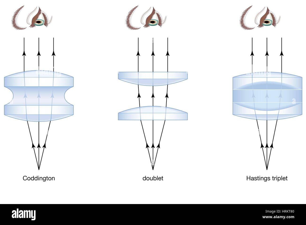 Trois formes de loupes, doublet, triplet Coddington, Hastings, microscope, microscopie Photo Stock