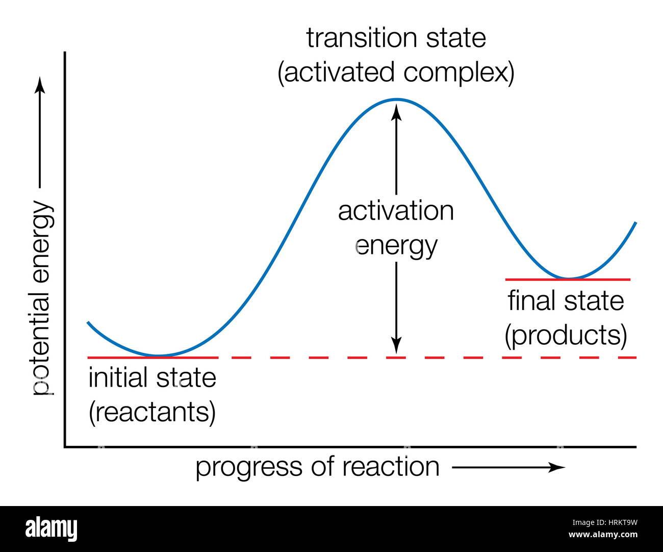 La courbe d'énergie potentielle. Les états de transition de l'Énergie, des progrès de Photo Stock