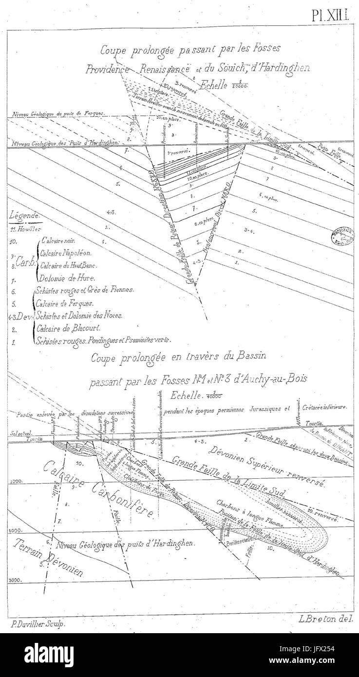 Compagnie des mines d'Auchy-au-Bois - Coupes verticales prolongées Photo Stock