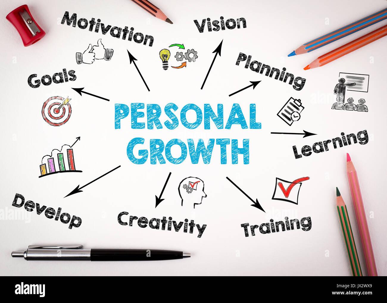 Concept de croissance personnelle. Carte avec des mots-clés et des icônes sur fond blanc. Photo Stock