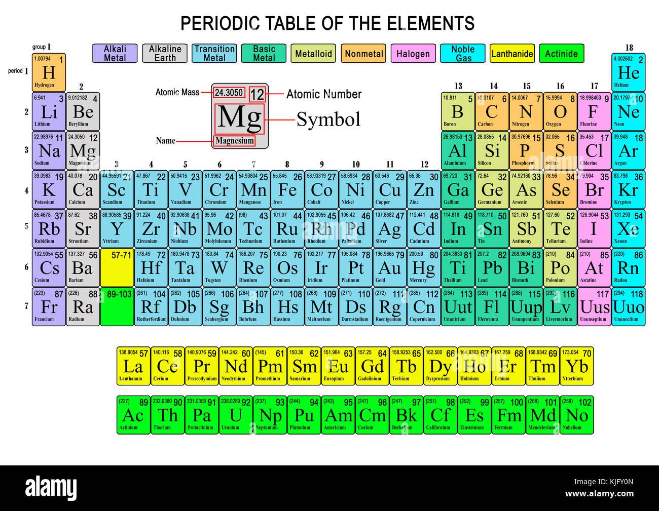 Repr sentation de la table p riodique des l ments chimiques color s banque d 39 images photo - Table des elements periodiques ...