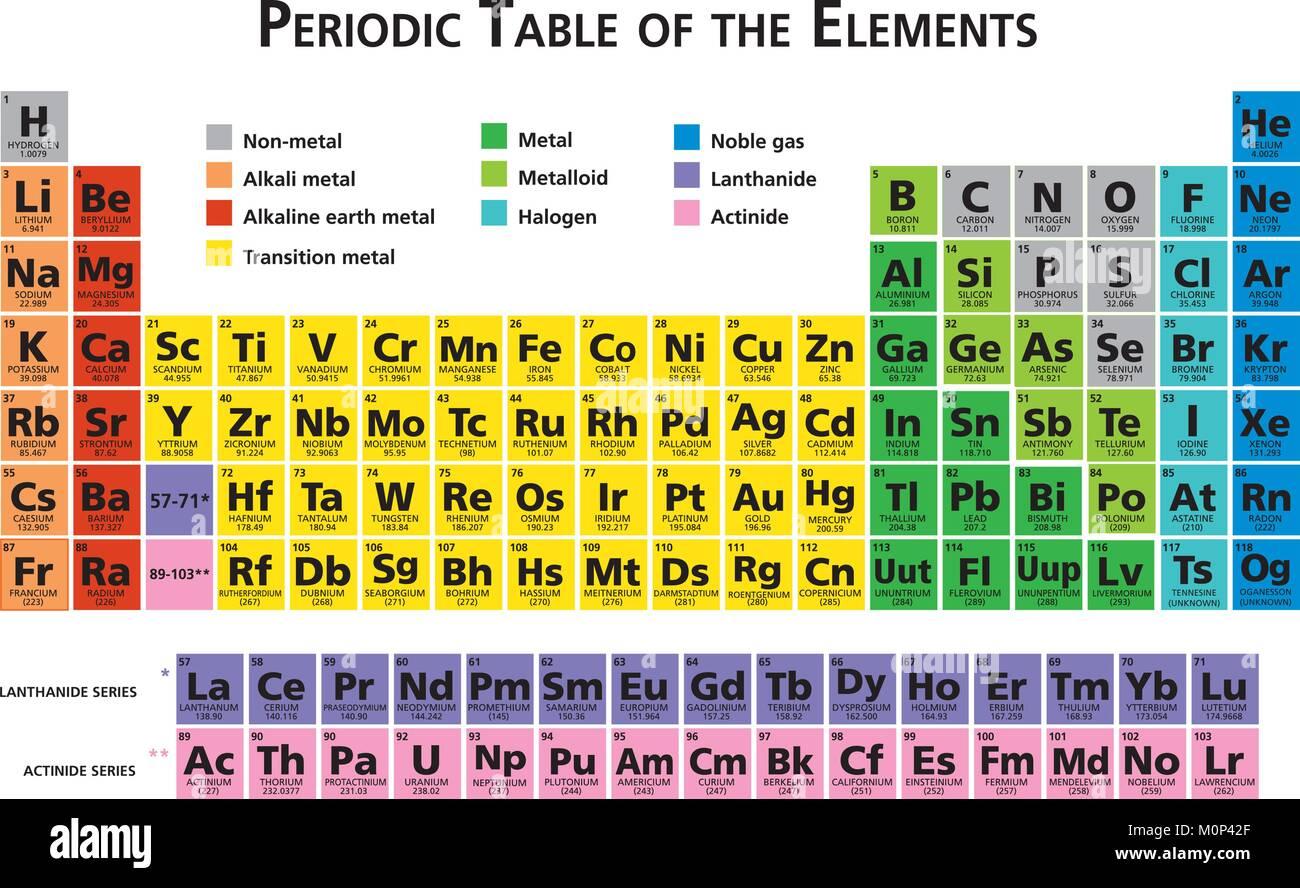 Mendeleiev Tableau Periodique Des Elements Chimiques Illustration Vector Multicolor 118 Elements Image Vectorielle Stock Alamy