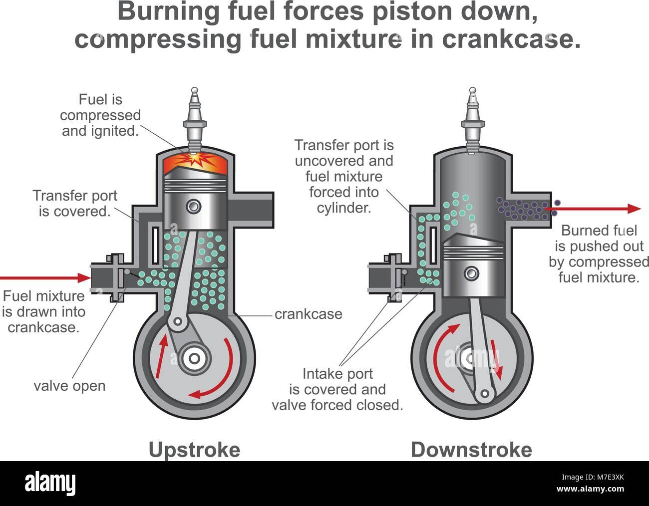 Moteur  U00e0 Combustion Interne Est Une Machine Thermique O U00f9