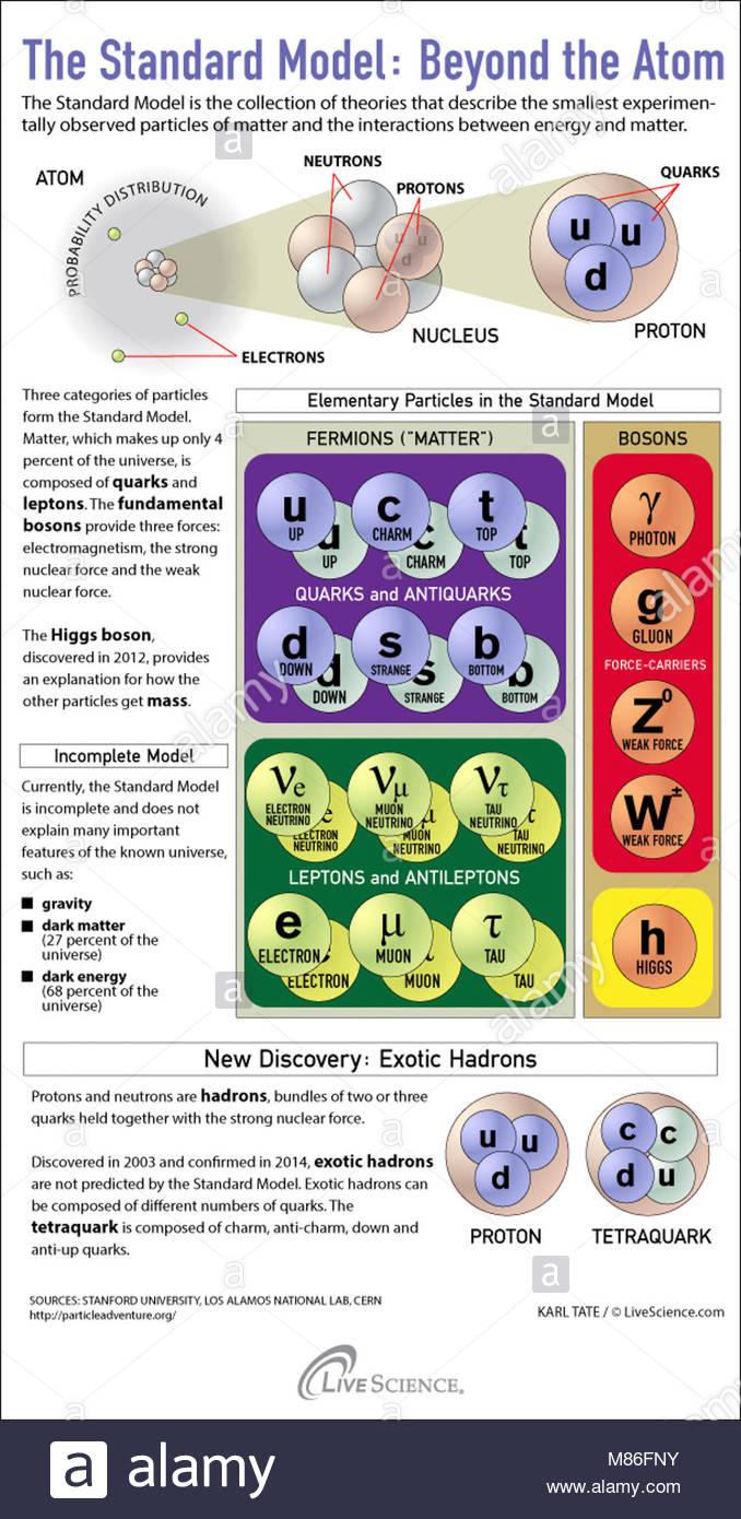 Le modèle standard au-delà de l'atome. Quarks étranges et de muons, oh mon! La nature des Photo Stock