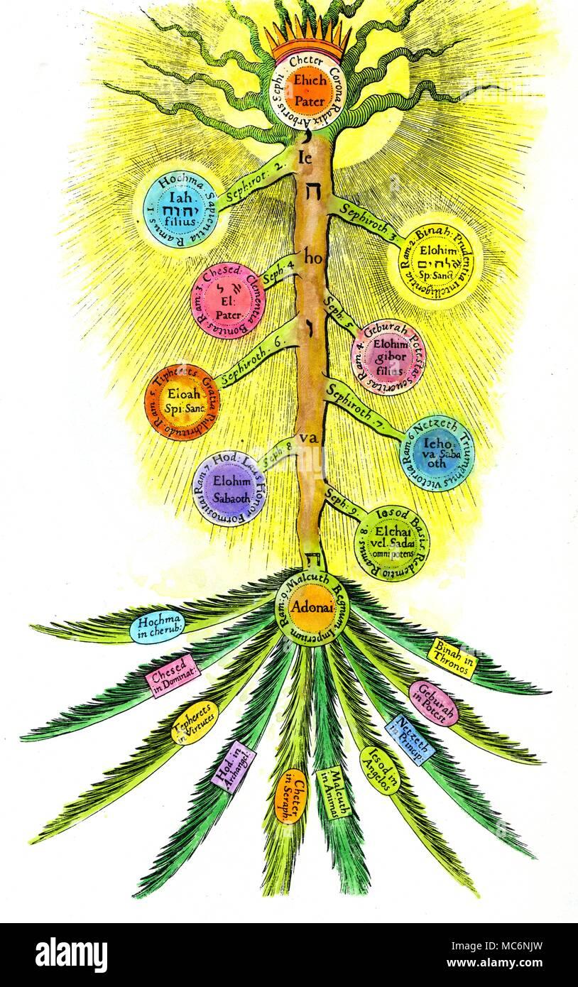 le sephirothic arbre ou arbre de vie avec les noms indiqu s en latin et l 39 h breu de robert. Black Bedroom Furniture Sets. Home Design Ideas