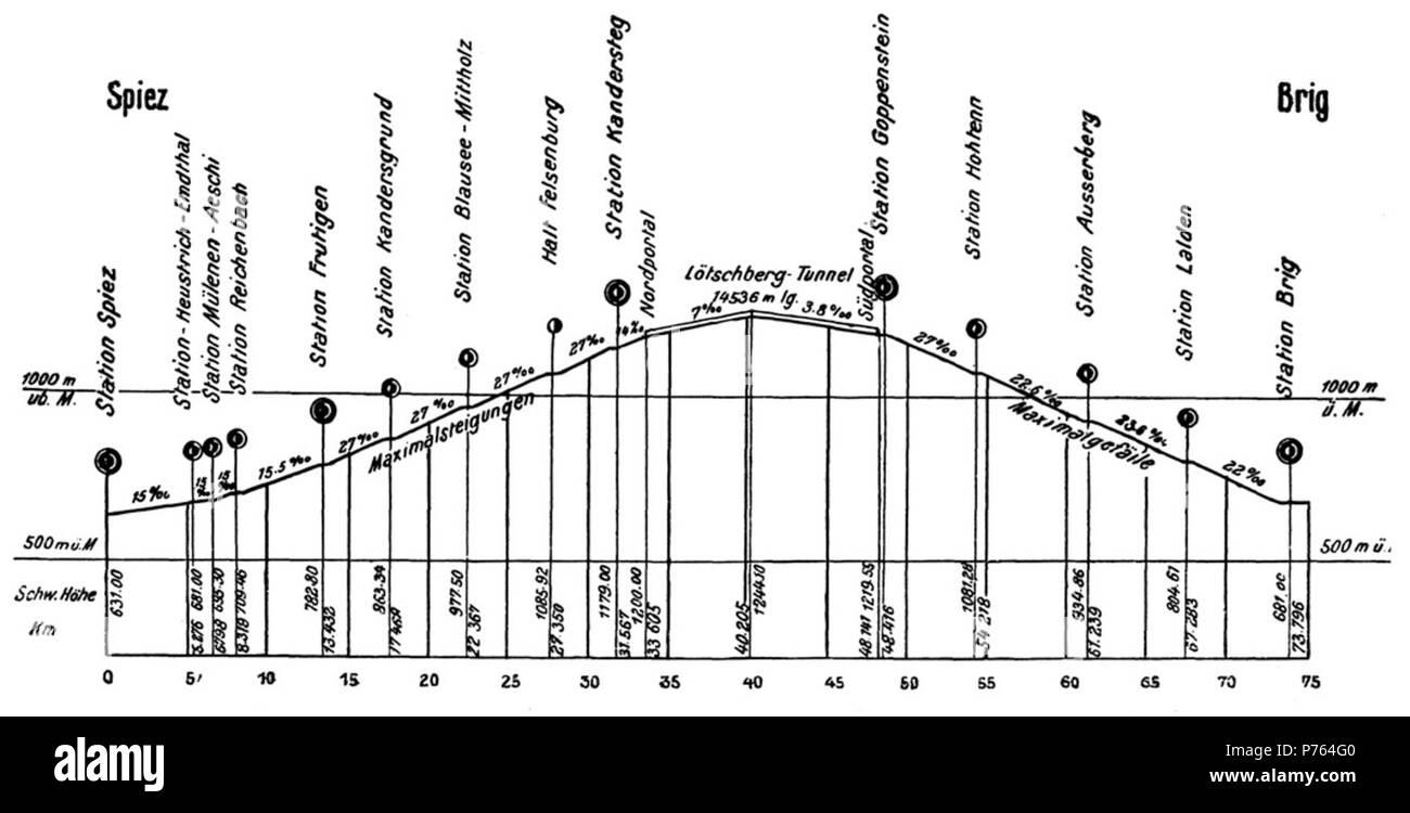 Anglais: profil longitudinal du Lötschbergbahn entre Spiez et brigue en Suisse. L'altitude de la route au-dessus du niveau de la mer en [m] s'affiche au-dessus de sa projection sur une surface plane dans [km]. La pente des segments entre stations est indiquée dans les parties pour mille. English: Profil en long de la ligne du Lötschberg (BLS) entre Spiez et Brigue. Sur les verticales sont indiquées les altitudes, en mètres, et les distances depuis Spiez, en kilomètres. Sur le tracé du jeu est inscrite pour chaque section la pente maximale de la voie en millimètres par mètre. 1912, Livre (ou avant pré source Photo Stock