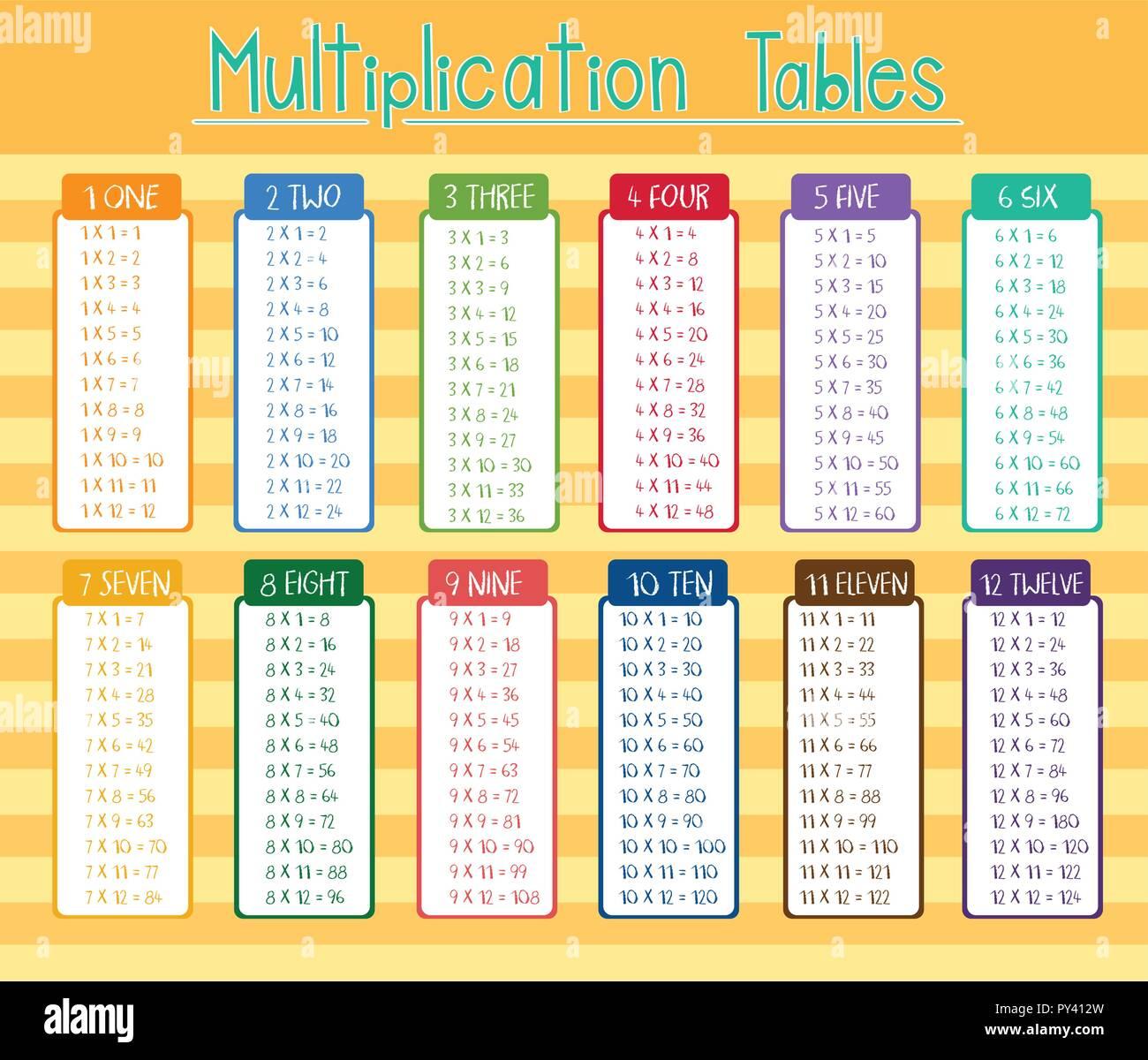 Affiche Multiplication illustration de l'affiche en couleur les tables de multiplication