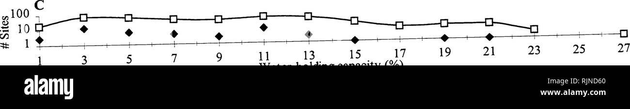 """. Critères souhaitables et les mauvaises herbes pour la gestion routière: un catalogue Montagnes Rocheuses du Nord . Les plantes; les mauvaises herbes; les plantes. ? 48 53 58 63 68 la précipitation annuelle moyenne (cm) XHevi XSites=39,4 36,2 H=1 +- 73 78 83. 11 13 13 15,x"""" , sa capacité de rétention d'eau (%). Veuillez noter que ces images sont extraites de la page numérisée des images qui peuvent avoir été retouchées numériquement pour plus de lisibilité - coloration et l'aspect de ces illustrations ne peut pas parfaitement ressembler à l'œuvre originale.. Meier, Gretchen; Weaver, T; Montana. Ministère des Transports. Recherche, développement et transfert de la technologie; l'État du Montana Banque D'Images"""