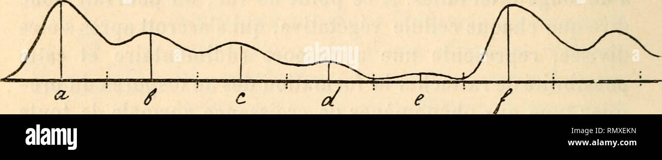 """. Annales des sciences naturelles. Les plantes; la biologie. ici, la taille diminue après chaque division (indiquée par les lignes ponctuées verticales) de a jusqu'à 86 e à ce. Fig. 4. point, la taille s'accroît subitement de la longueur ef, qui est égale à la somme """" + h ^ c--d--e -{- f de la figure 2.. Veuillez noter que ces images sont extraites de la page numérisée des images qui peuvent avoir été retouchées numériquement pour plus de lisibilité - coloration et l'aspect de ces illustrations ne peut pas parfaitement ressembler à l'œuvre originale.. Paris: Fortin, Masson Photo Stock"""