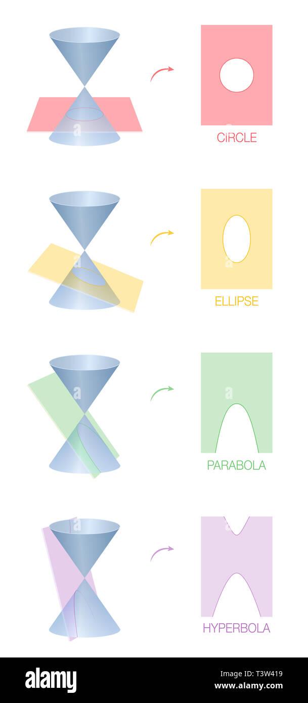 Cercle, ellipse, parabole et hyperbole. Quatre différentes sections coniques obtenue par l'intersection de la surface d'un cône avec un plan. De couleur. Photo Stock