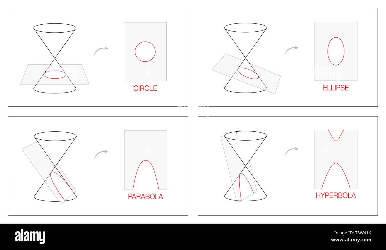 Cercle, ellipse, parabole et hyperbole. Tableau de géométrie avec quatre sections coniques obtenue par l'intersection de la surface d'un cône avec un plan. Photo Stock
