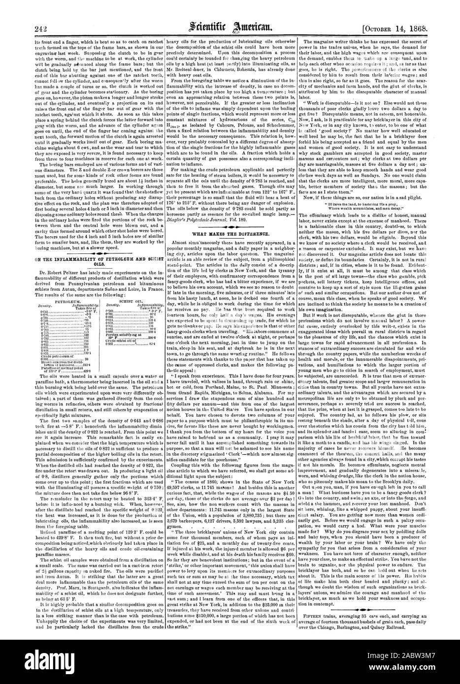 Sulla infiammabilità del petrolio e oli di scisto. Ciò che fa la differenza. 40, Scientific American, 1868-10-14 Foto Stock