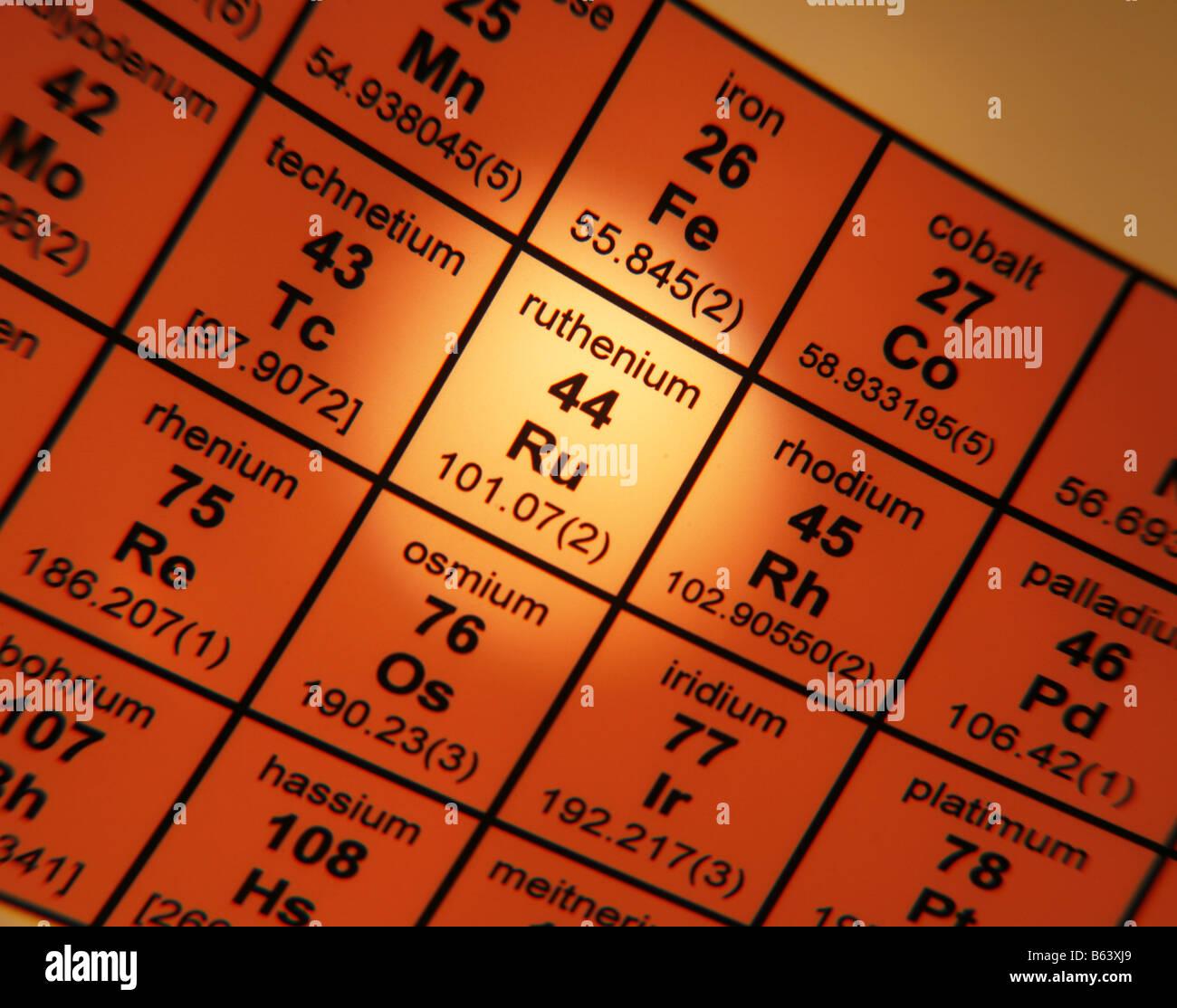 Tavola periodica degli elementi del rutenio Immagini Stock