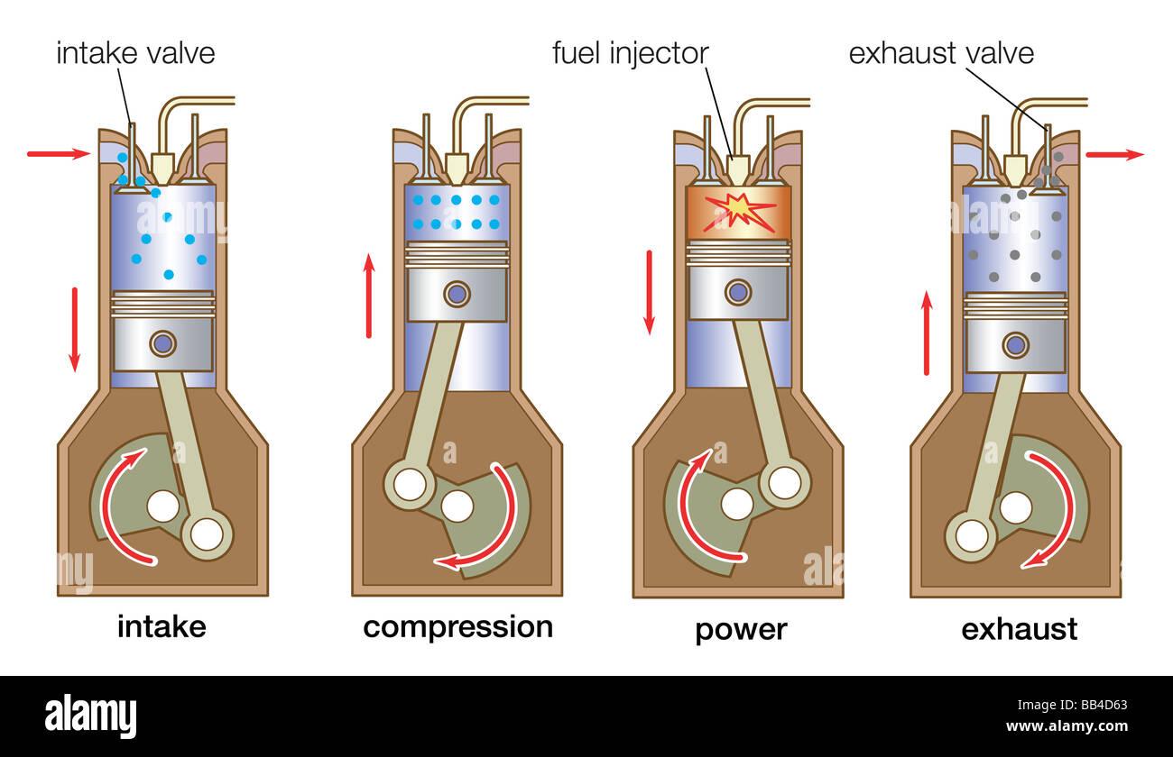 La sequenza di eventi nel motore diesel a quattro tempi comporta una singola valvola di aspirazione carburante-ugello Immagini Stock