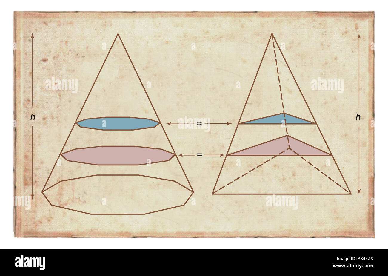 Cavalieri del principio: solidi sono di uguale volume se sono di uguale altezza e area corrispondenti alle corrispondenti Immagini Stock